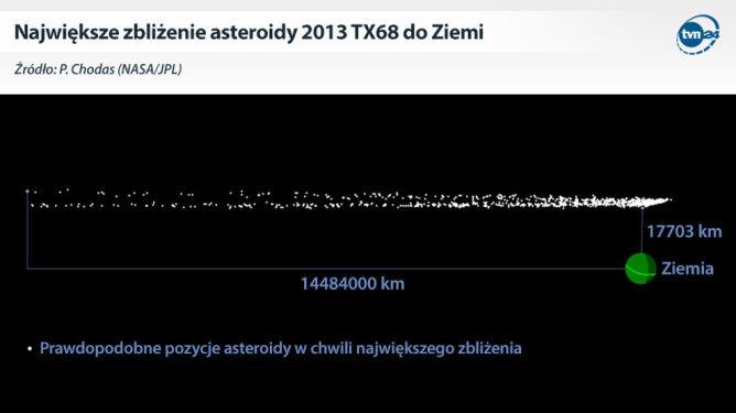Asteroida zbliży się do Ziemi. <br />Być może naprawdę mocno
